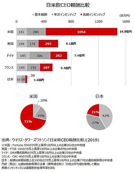 日米欧CEO報酬比較