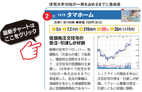 タマホーム(1419)の最新株価チャートはこちら!