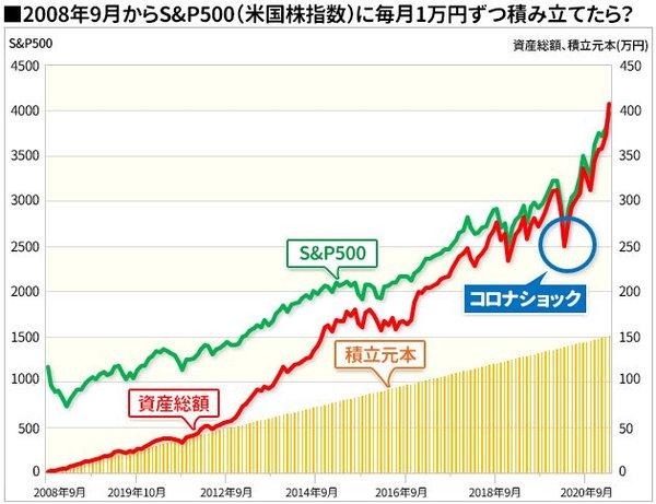 2008年からS&P500につみたてたら資産はどうなる?