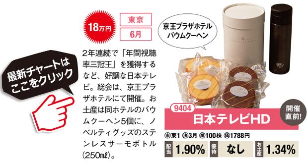 日本テレビHD(9404)2年連続で「年間視聴率三冠王」を獲得するなど、好調な日本テレビ。総会は、京王プラザホテルにて開催。お土産は同ホテルのバウムクーヘン5個に、ノベルティグッズのステンレスサーモボトル(250㎖)。