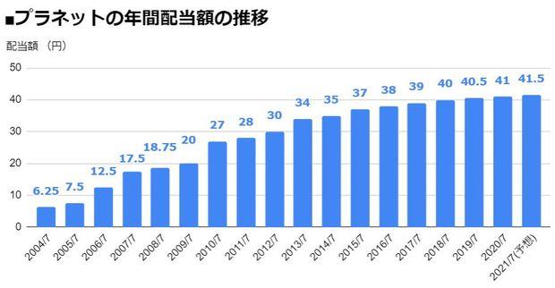 プラネット(2391)の年間配当額の推移