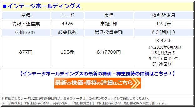 インテージホールディングス(4326)の株価