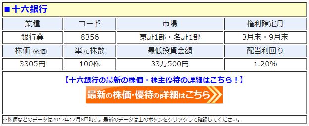 十六銀行(8356)の最新の株価