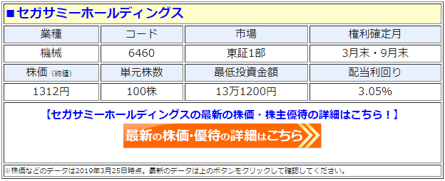 セガサミーホールディングス(6460)の株価