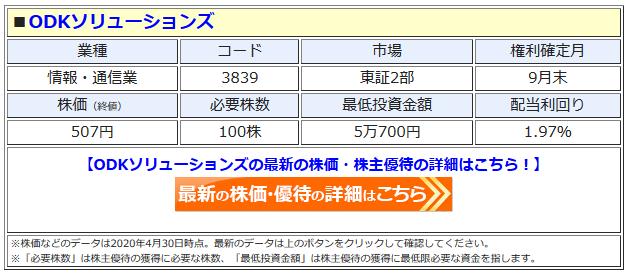 ODKソリューションズの最新株価はこちら!