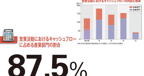 """【ゼネラル・エレクトリック(GE)】金融売却で製造業比率9割以上に """"回転体""""がもたらす潤沢な現金"""