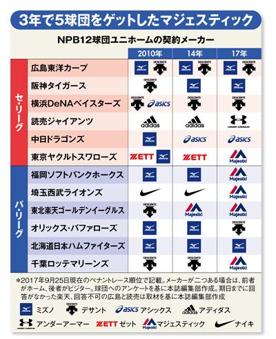 プロ野球5球団のユニホーム契約を日本企業から奪った「黒船」の正体