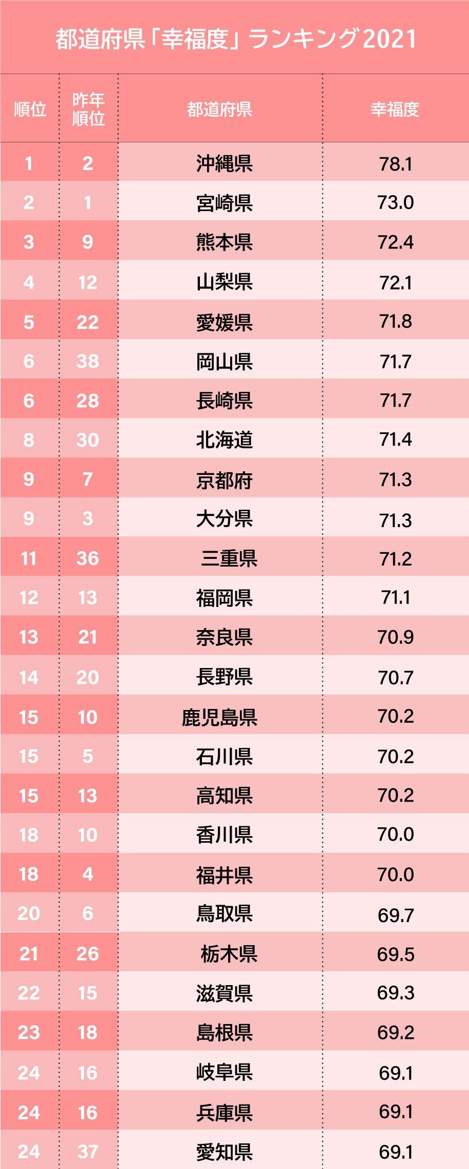 都道府県「幸福度」ランキング2021【完全版】