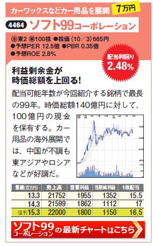 利回り2.8%以上で増配の期待が高い高配当株のソフト99コーポレーション(4464)の最新株価チャートはこちら(SBI証券のチャート画面に遷移します)