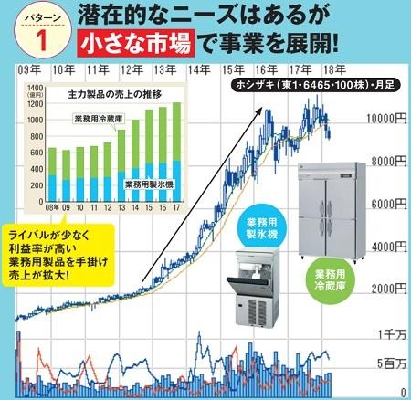 ホシザキ(6465)の最新チャートはこちら!