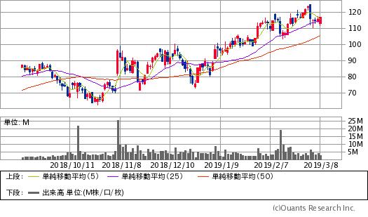 トゥイリオ(TWLO)チャート/日足・6カ月(出典:SBI証券公式サイト)