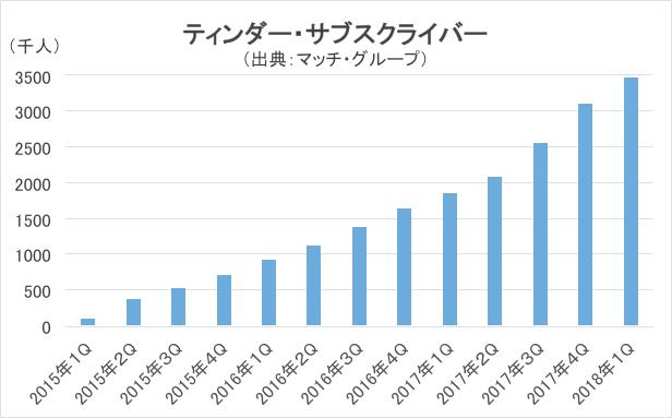 ティンダーのサブスクライバー数の推移