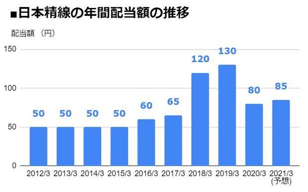 日本精線(5659)の年間配当額の推移