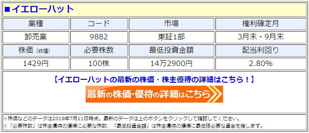 イエローハット(9882)の株価