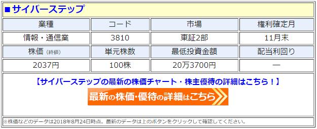 サイバーステップ(3810)の最新の株価