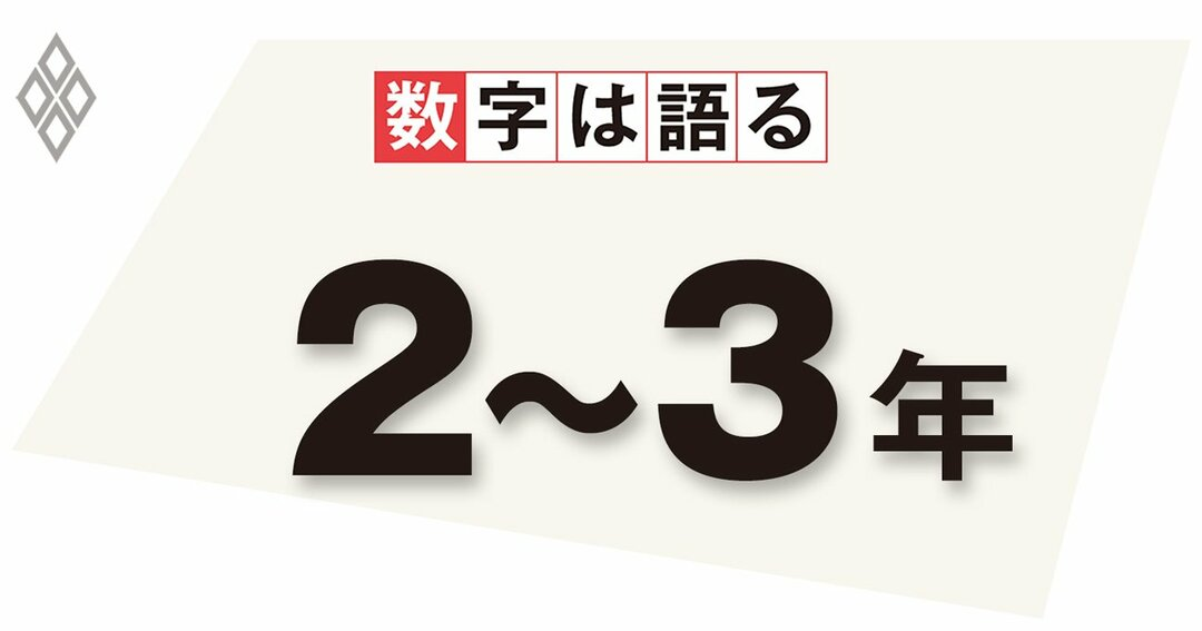 金融政策で参照する「平均インフレ率」の対象期間(日本銀行の試算値)