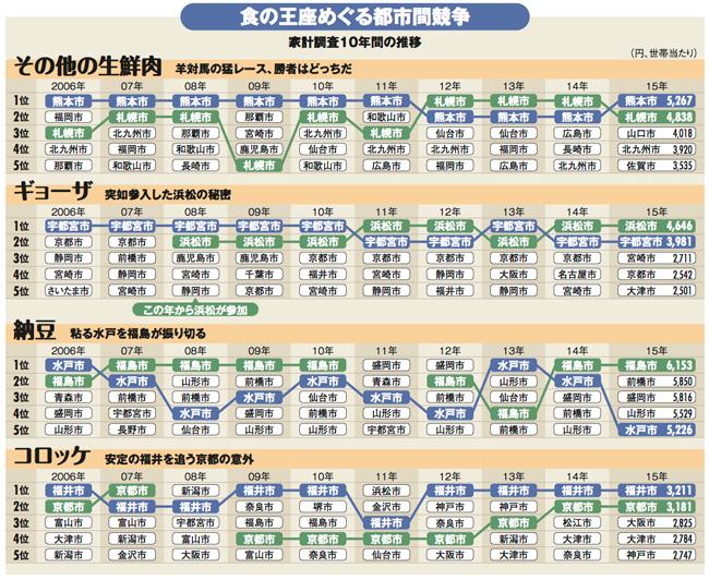宇都宮vs浜松「ギョーザ日本一」争いの裏側