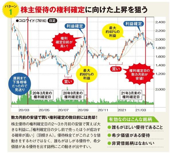 株主優待の権利確定に向けた上昇を狙う!