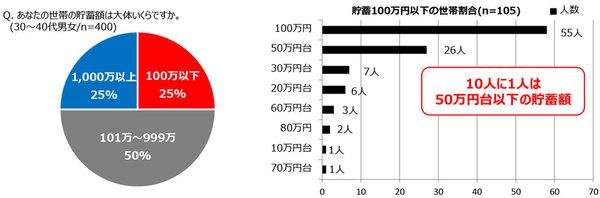 10人に1人は貯蓄額が50万円以下であることも判明。