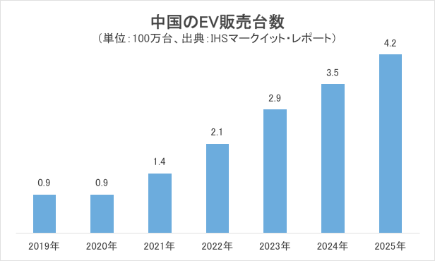 中国のEV販売台数グラフ