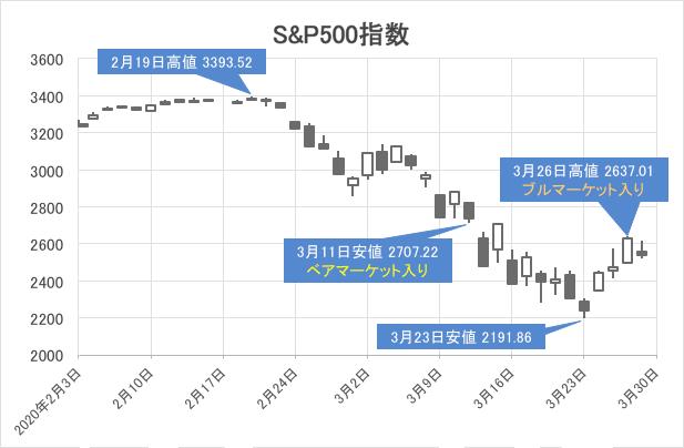 S&P500指数チャート/日足・2月3日〜3月27日