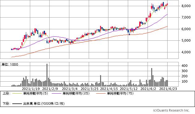芝浦メカトロニクス(6590)チャート/日足・6カ月(出典:SBI証券公式サイト) ※画像をクリックすると最新のチャートへ飛びます