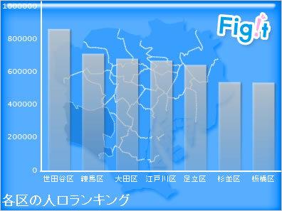 世田谷区――東京随一の富裕エリアはナンバーワンが目白押し