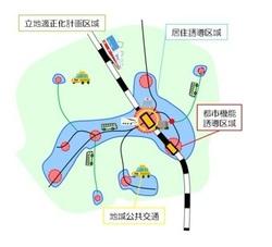 立地適正化計画のイメージ図