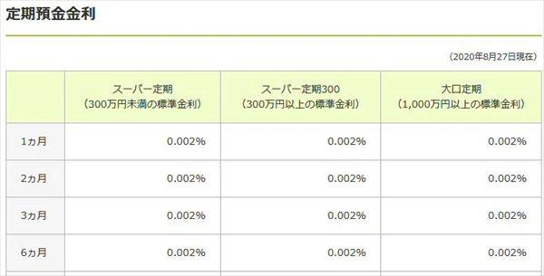 三井住友銀行の円定期預金の金利