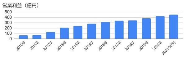 SCSK(9719)の営業利益の推移