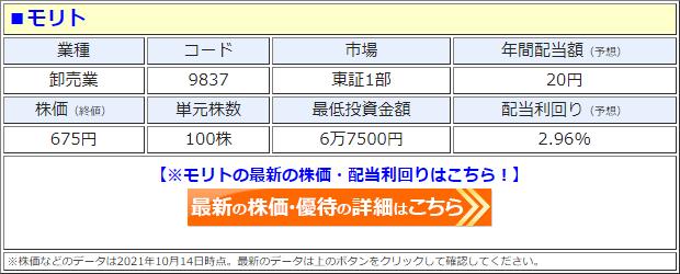 モリト(9837)の株価