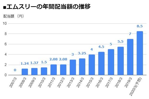 エムスリー(2413)の年間配当額の推移