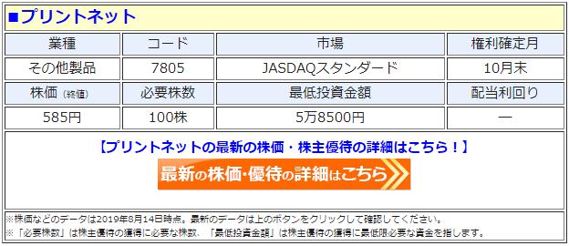 プリントネット(7805)の株価