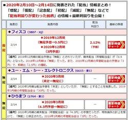 増配や減配を発表した銘柄は、最新の「配当利回り」や「開示」内容を一覧で表示!
