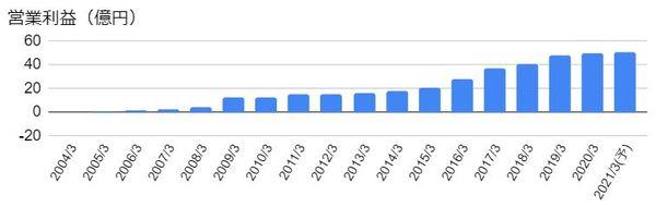 エス・エム・エス(2175)の営業利益の推移