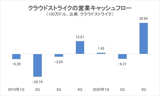 クラウドストライクの営業キャッシュフローグラフ