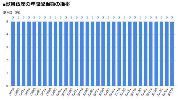 歌舞伎座(9661)の年間配当額の推移