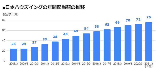 日本ハウズイング(4781)の年間配当額の推移