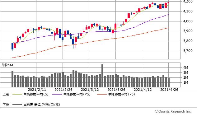 S&P500指数チャート/日足・3カ月