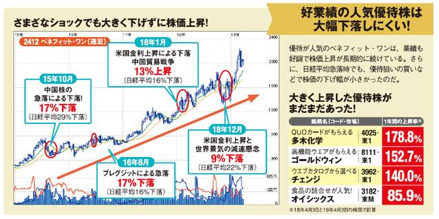 ベネフィット・ワンはさまざまなショックでも大きく下げずに株価上昇