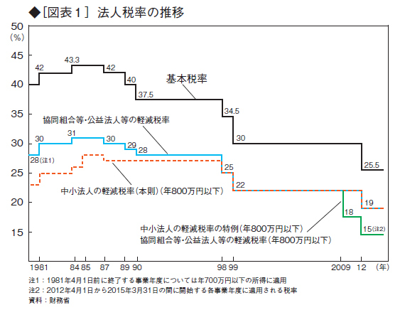 日本の法人税の負担は重くない