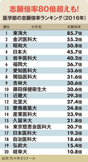 東京医科歯科大学 偏差値 学費 学部学科 情報 2019