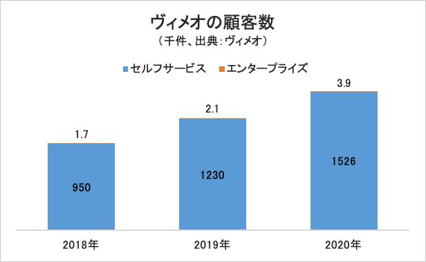 ヴィメオの顧客数グラフ