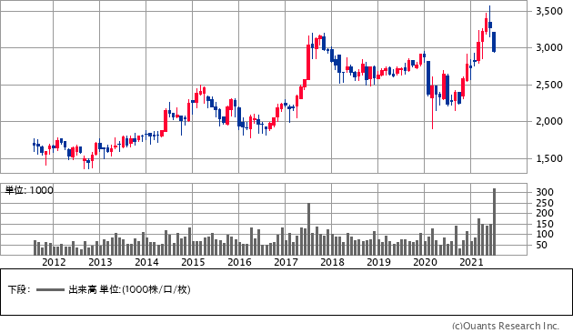 四電工(1939)の株価チャート