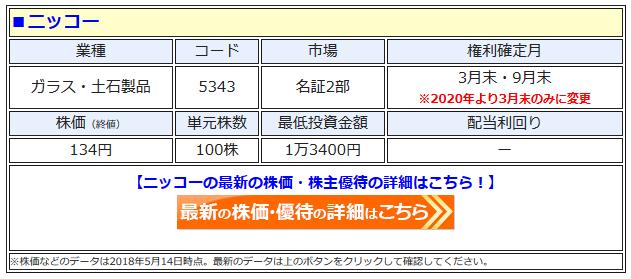 ニッコーの最新株価はこちら!