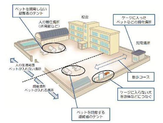 避難所のレイアウト図