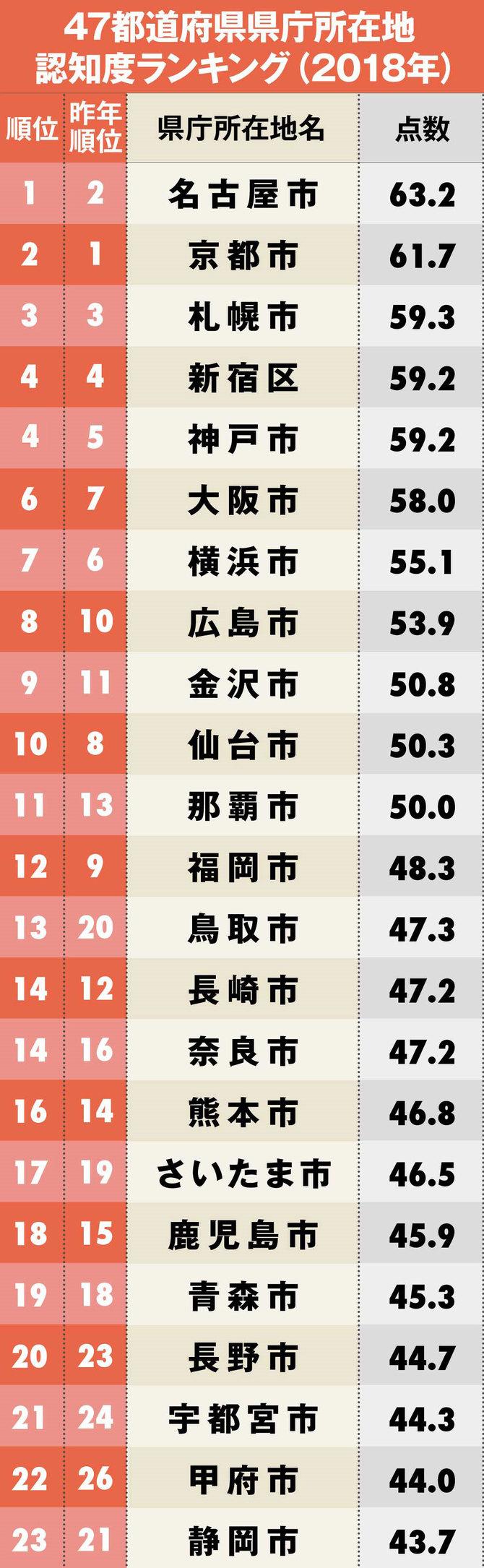 47都道府県の県庁所在地「認知度」ランキング【完全版】 | 日本全国ご ...
