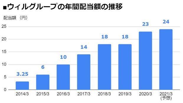 ウィルグループ(6089)の年間配当額の推移