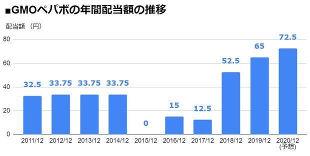 GMOペパボ(3633)の年間配当額の推移