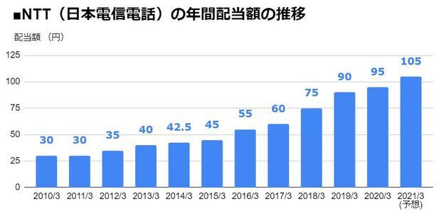 NTT(9432)の年間配当額の推移